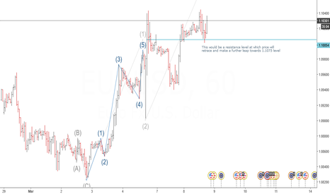 EURUSD: Buy EURUSD (bullish trend will continue this week)