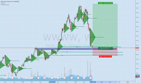 WWWW: WWWW 99.26% percent off its 52 week high in a matter of 6 months
