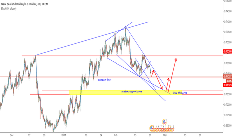 NZDUSD: NZDUSD wait for buy area