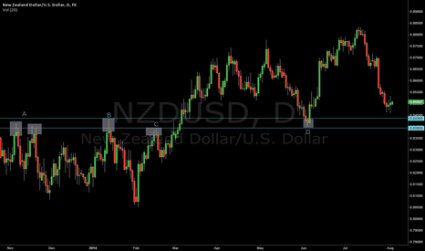 NZDUSD: NZDUSD not ready or is it?