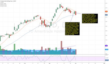 AMTD: AMTD trade 3/27 - 4/1