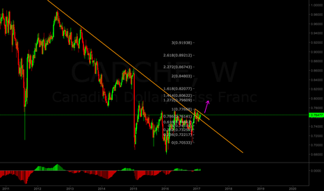 CADCHF: CAD/CHF bullish weekly flag