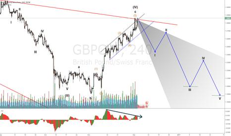 GBPCHF: GBPCHF Short setup at the trendline