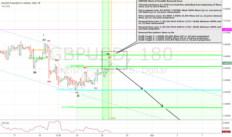 GBPUSD: GBPUSD Short using Elliott wave