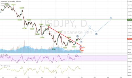 USDJPY: Long opportunity for usdjpy