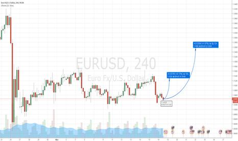 EURUSD: EUR длинная позиция