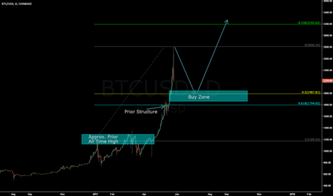 BTCUSD: Bitcoin Pullback on Daily