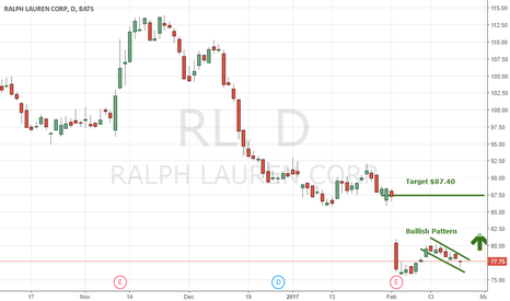 RL: Bull Stock Chart Setup On Shares Of $RL