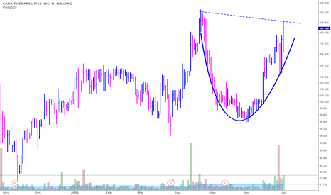 CARA: Developing cup with Handle and Cara Therapeutics