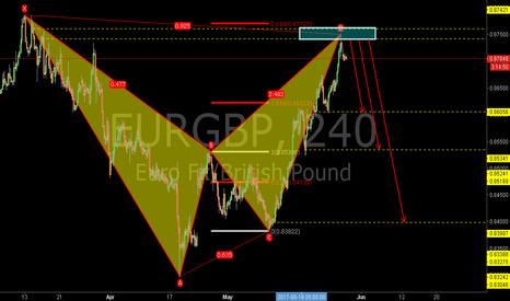 EURGBP: EURGBP: Bearish Bat Pattern and the Supply Zone