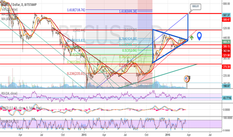 BTCUSD: Triangle indicates a bullish break