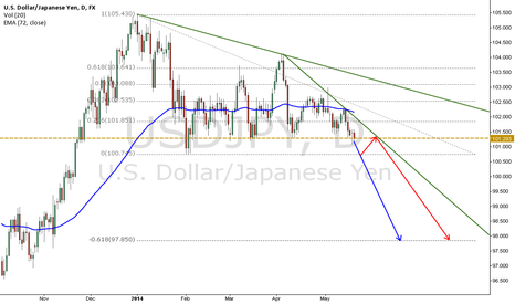 USDJPY: Testing Support Again