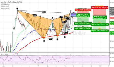 AUDUSD: AUDUSD - Bearish Gartley & Butterfly Completed on H1 Chart