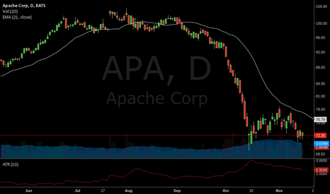 APA: Super Not-Sexy Swing Trade - $APA - Apache Corp lower