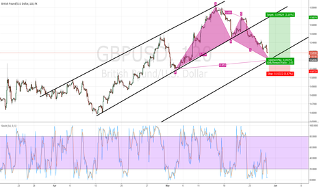 GBPUSD: Bullish Bat pattern in GBP/USD