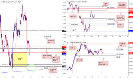 USDJPY: Interesting P.A being seen on the USD/JPY...