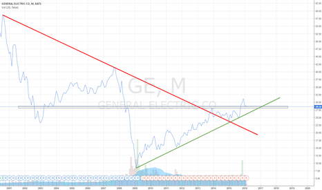 GE: GE - Monthly at critical support.