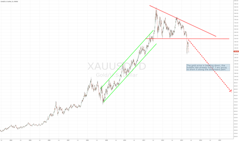 XAUUSD: Gold is heading down
