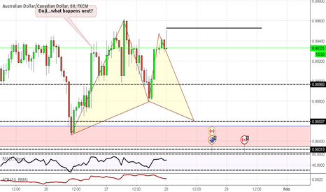 AUDCAD: Potential Gartley Setup