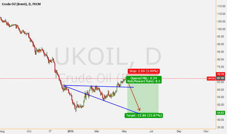 UKOIL: short OIL