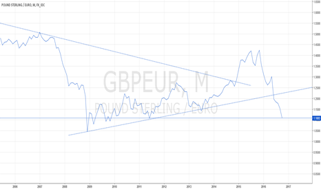 GBPEUR: GBP/EUR SINKS TOO LOW