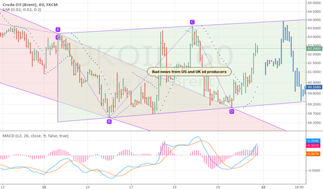 UKOIL: Weak uptrend without further significant news