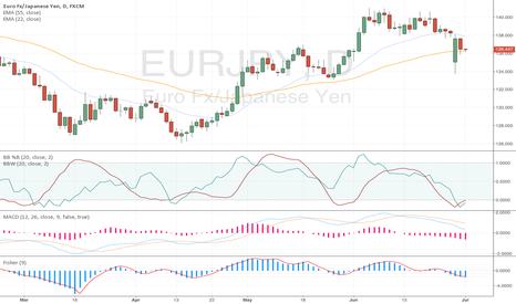 EURJPY: Anything EURO!!!