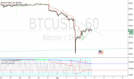 BTCUSD: more down before up??