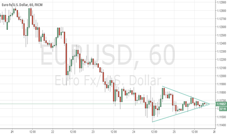 EURUSD: What does this mean?
