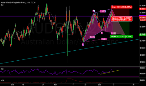 AUDCHF: AUDCHF - ABCD - Cypher