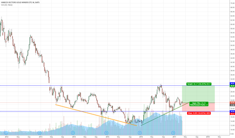 GDX: GDX looking promising