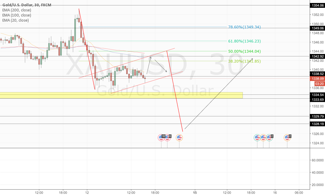 Last stop for Gold before Long position