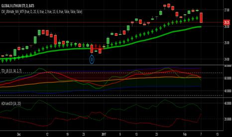 LIT: Investing W/ Min Risk