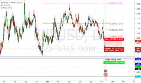 EURUSD: EURUSD (DAILY) PURE PRICE ACTION ANALYSIS