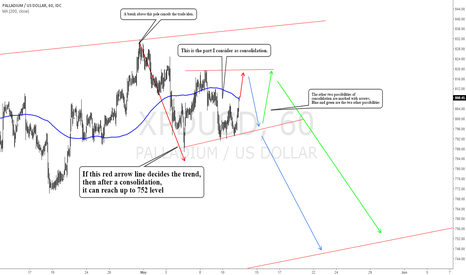 XPDUSD: XPD/USD palladium us dollar: Expecting a short term break down