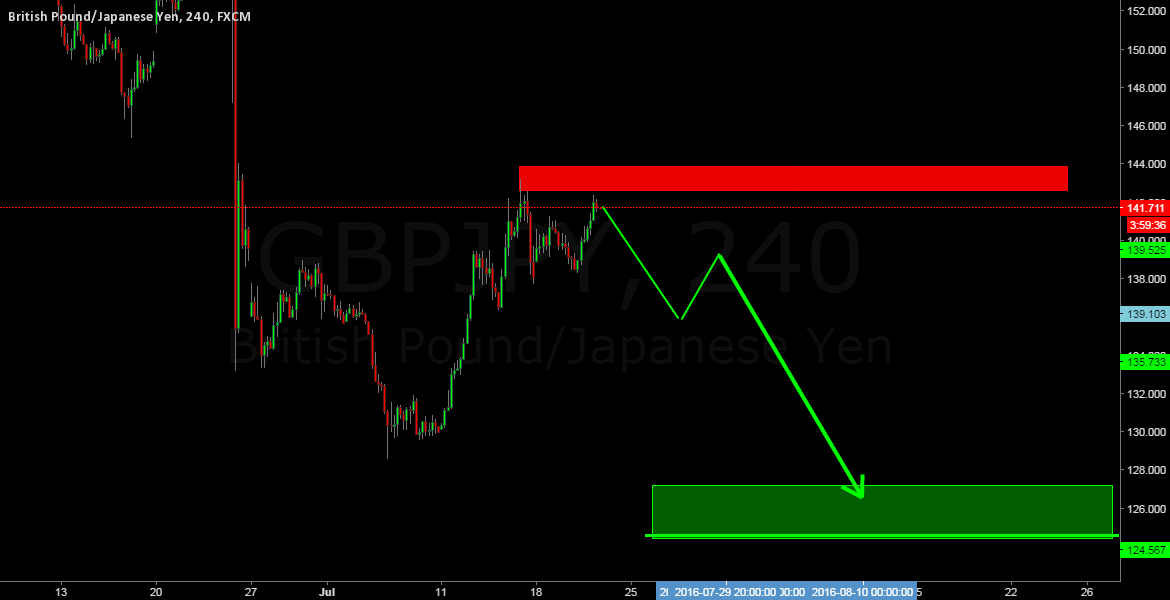 GBPJPY SELL SETUP