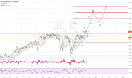DJI: Dow Jones touch the cloud pls