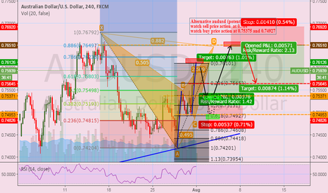 AUDUSD: alternative audusd (short and long)