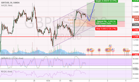 GBPUSD: GBD/USD test the highs from Friday 28/10/16