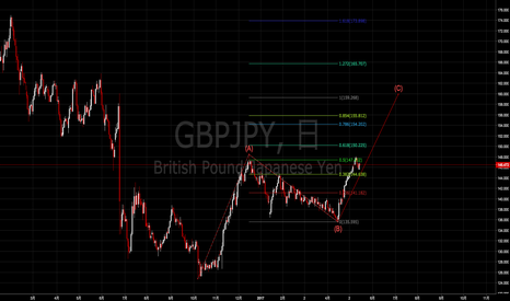 GBPJPY: ポンド円日足、5月後半から6月初旬までの調整後再び上昇トレンド回帰へ