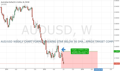 AUDUSD: AUD/USD WEEKLY CHART....TARGET COMPLETE