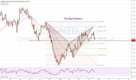 CADNZD: The Bat Pattern