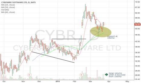 CYBR: Long CYBR