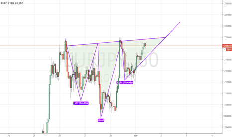 EURJPY: not a real H&S