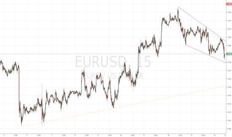 EURUSD: Торгуем EUR/USD накануне заседания ФРС