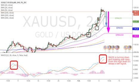 XAUUSD: GOLD - 4 hrs chart MACD short signal