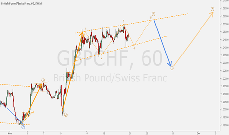 GBPCHF: GBPCHF - Ending diagonal for hourly impulse.