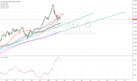 USDCAD: $usdcad on the way down