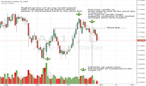 A61!: Analysis of the Double Bottom on the Aussie (Futures market)