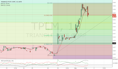 TPLM: I wouldn't buy unless it break $0.40
